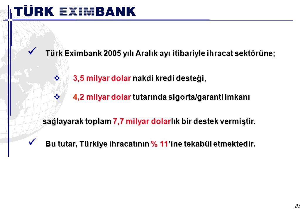 81  3,5 milyar dolar nakdi kredi desteği,  4,2 milyar dolar tutarında sigorta/garanti imkanı 2004 yılı toplam desteği Türk Eximbank 2005 yılı Aralık ayı itibariyle ihracat sektörüne; Türk Eximbank 2005 yılı Aralık ayı itibariyle ihracat sektörüne; sağlayarak toplam 7,7 milyar dolarlık bir destek vermiştir.