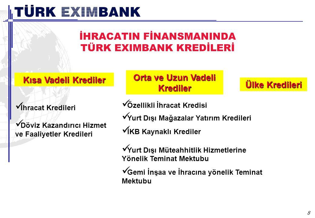 8 Kısa Vadeli Krediler Orta ve Uzun Vadeli Krediler Ülke Kredileri Özellikli İhracat Kredisi Yurt Dışı Mağazalar Yatırım Kredileri İKB Kaynaklı Krediler Yurt Dışı Müteahhitlik Hizmetlerine Yönelik Teminat Mektubu Gemi İnşaa ve İhracına yönelik Teminat Mektubu İhracat Kredileri Döviz Kazandırıcı Hizmet ve Faaliyetler Kredileri İHRACATIN FİNANSMANINDA TÜRK EXIMBANK KREDİLERİ