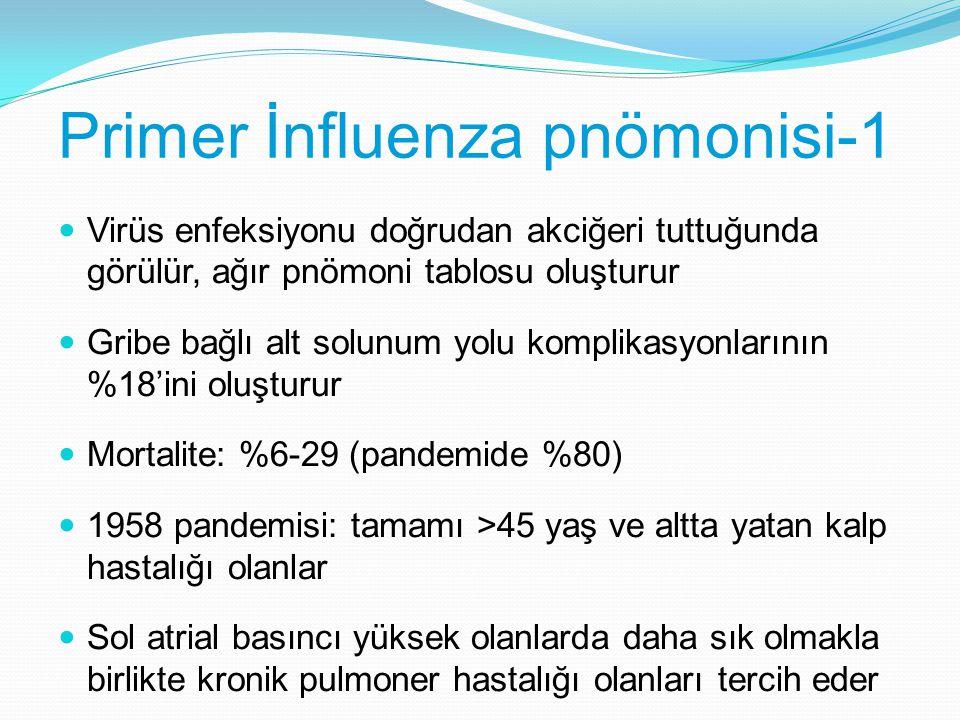 Primer İnfluenza pnömonisi-1 Virüs enfeksiyonu doğrudan akciğeri tuttuğunda görülür, ağır pnömoni tablosu oluşturur Gribe bağlı alt solunum yolu kompl