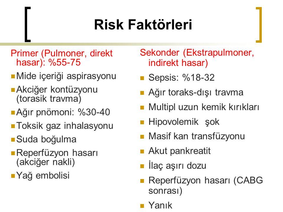 Risk Faktörleri Primer (Pulmoner, direkt hasar): %55-75 Mide içeriği aspirasyonu Akciğer kontüzyonu (torasik travma) Ağır pnömoni: %30-40 Toksik gaz inhalasyonu Suda boğulma Reperfüzyon hasarı (akciğer nakli) Yağ embolisi Sekonder (Ekstrapulmoner, indirekt hasar) Sepsis: %18-32 Ağır toraks-dışı travma Multipl uzun kemik kırıkları Hipovolemik şok Masif kan transfüzyonu Akut pankreatit İlaç aşırı dozu Reperfüzyon hasarı (CABG sonrası) Yanık
