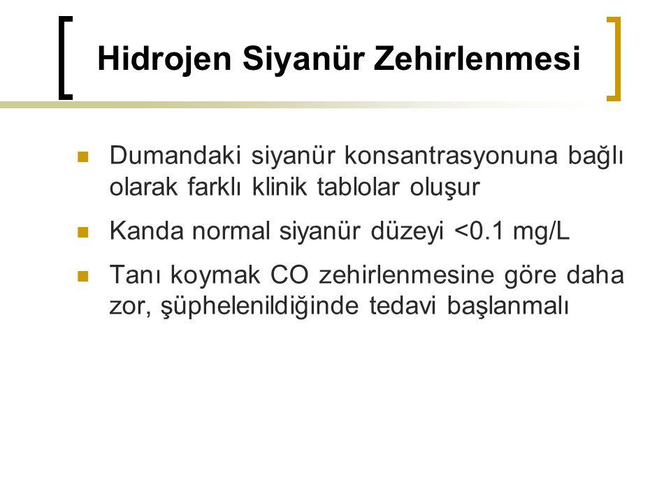 Hidrojen Siyanür Zehirlenmesi Dumandaki siyanür konsantrasyonuna bağlı olarak farklı klinik tablolar oluşur Kanda normal siyanür düzeyi <0.1 mg/L Tanı koymak CO zehirlenmesine göre daha zor, şüphelenildiğinde tedavi başlanmalı