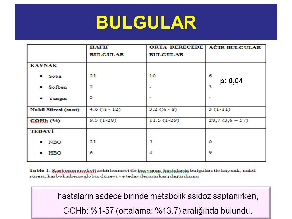 BULGULAR p: 0,04 hastaların sadece birinde metabolik asidoz saptanırken, COHb: %1-57 (ortalama: %13,7) aralığında bulundu.