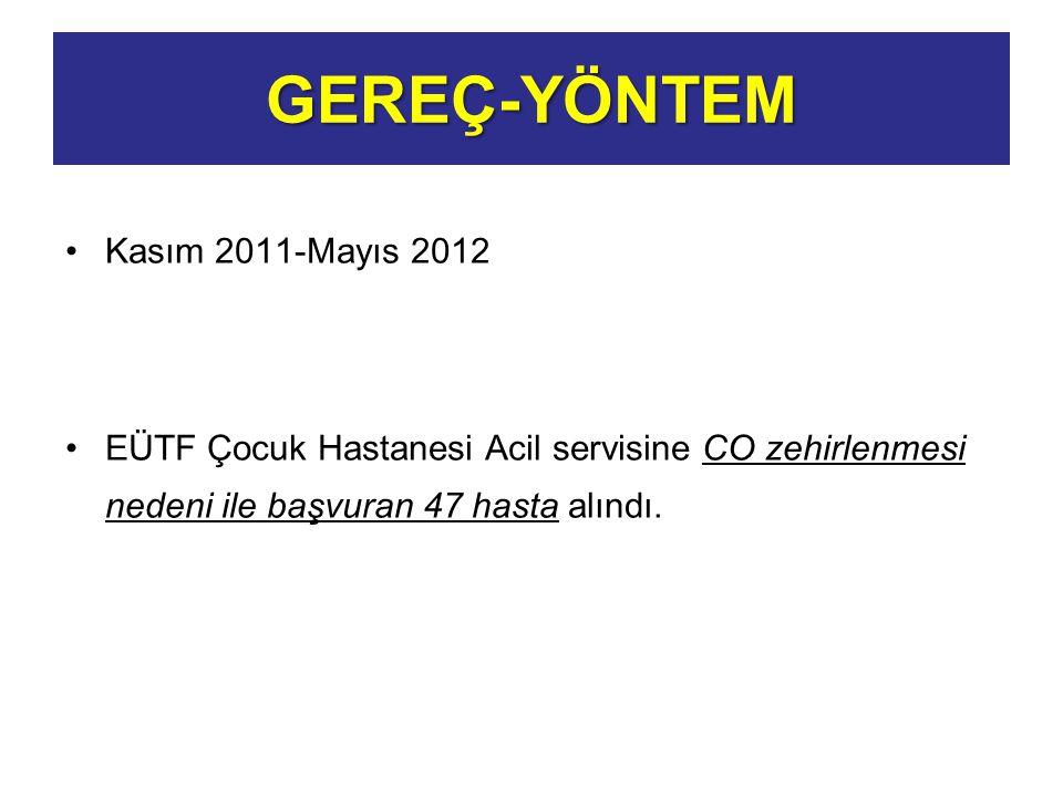 GEREÇ-YÖNTEM Kasım 2011-Mayıs 2012 EÜTF Çocuk Hastanesi Acil servisine CO zehirlenmesi nedeni ile başvuran 47 hasta alındı.