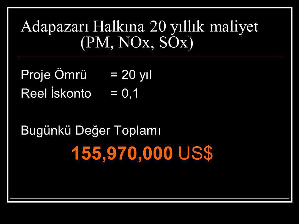 Adapazarı Halkına 20 yıllık maliyet (PM, NOx, SOx) Proje Ömrü = 20 yıl Reel İskonto = 0,1 Bugünkü Değer Toplamı 155,970,000 US$