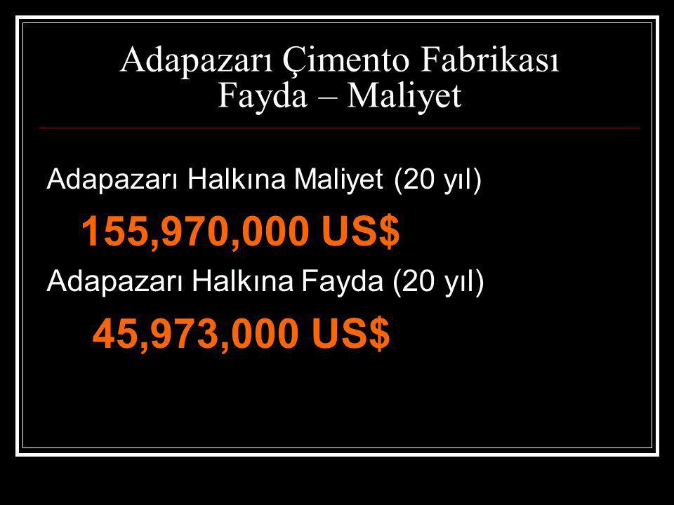 Adapazarı Çimento Fabrikası Fayda – Maliyet Adapazarı Halkına Maliyet (20 yıl) 155,970,000 US$ Adapazarı Halkına Fayda (20 yıl) 45,973,000 US$