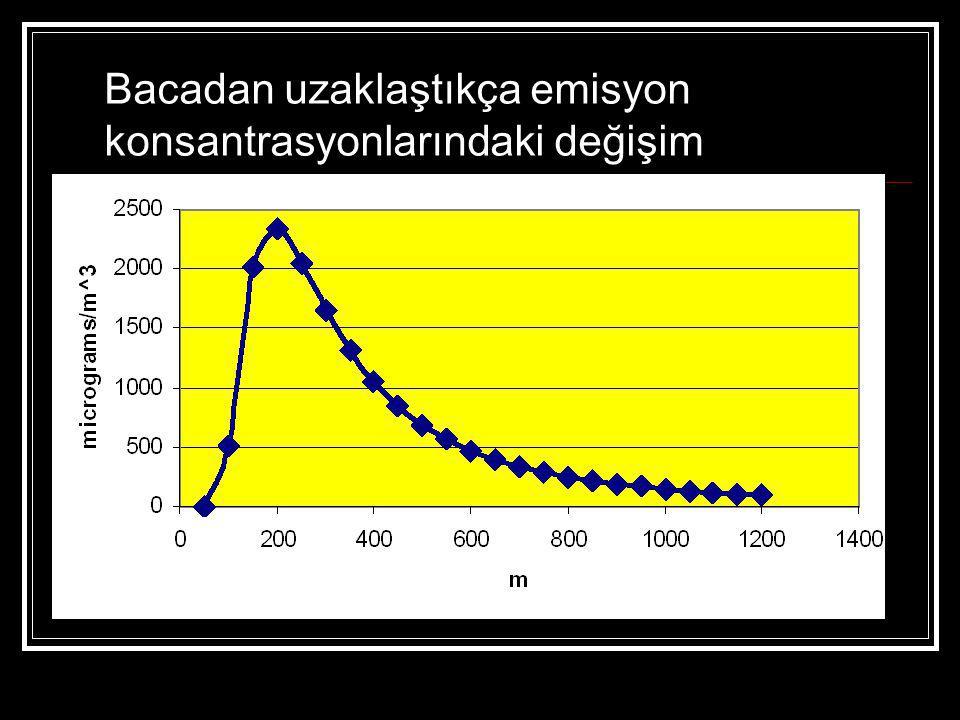Bacadan uzaklaştıkça emisyon konsantrasyonlarındaki değişim