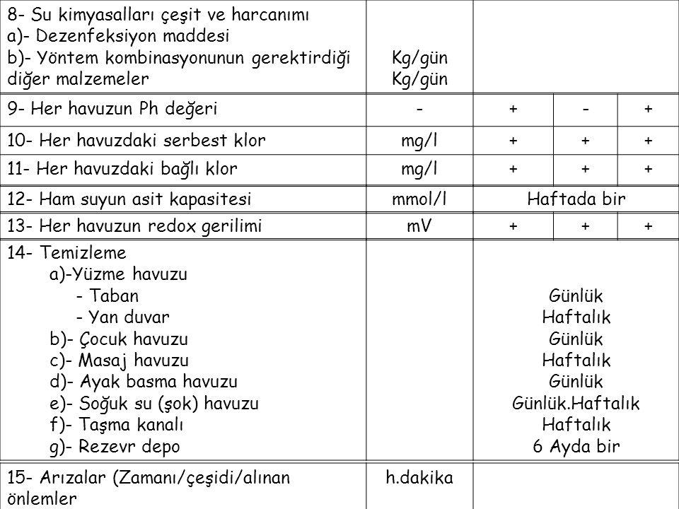 8- Su kimyasalları çeşit ve harcanımı a)- Dezenfeksiyon maddesi b)- Yöntem kombinasyonunun gerektirdiği diğer malzemeler Kg/gün 9- Her havuzun Ph değe