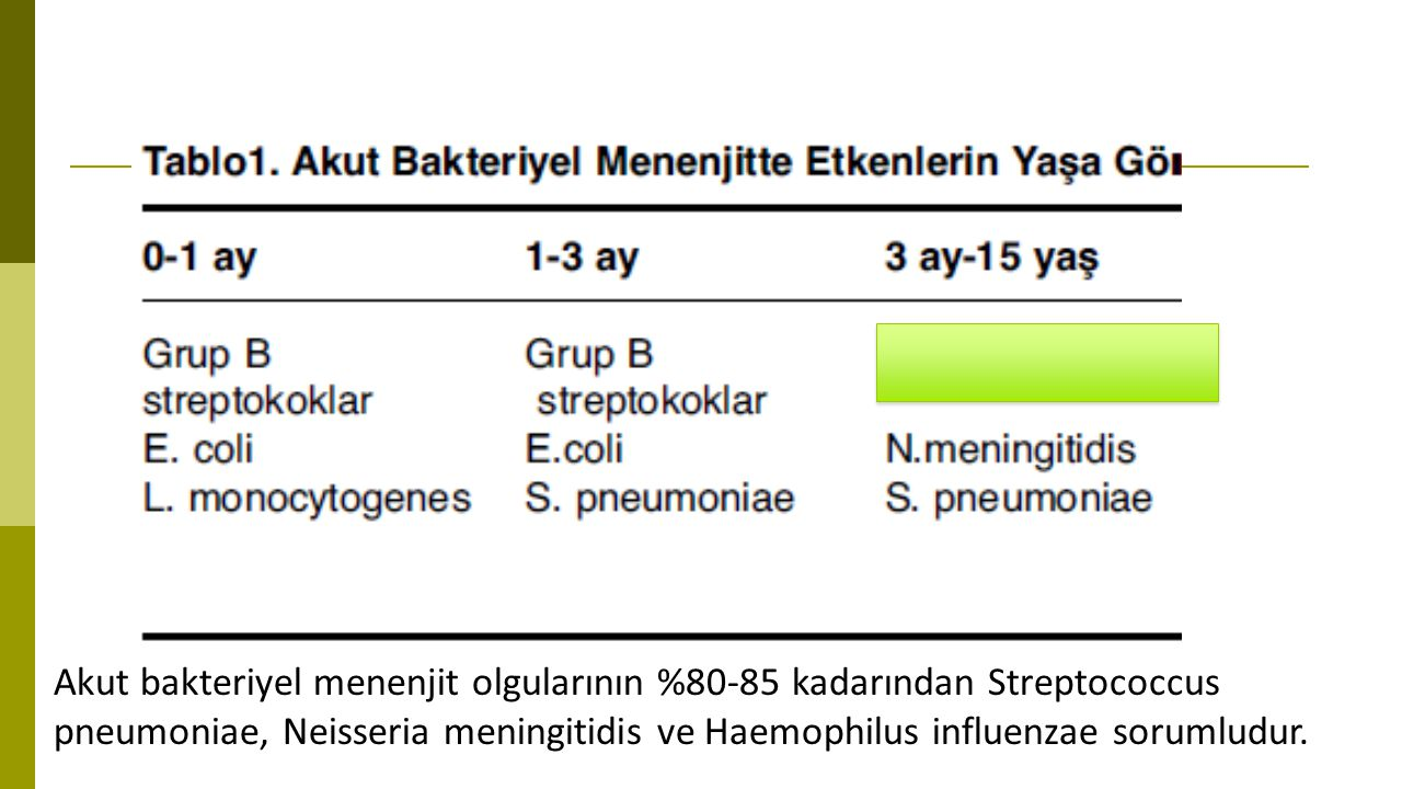 Akut bakteriyel menenjit olgularının %80-85 kadarından Streptococcus pneumoniae, Neisseria meningitidis ve Haemophilus influenzae sorumludur.