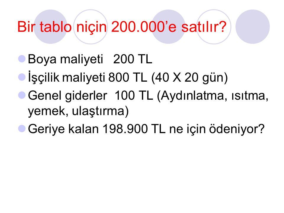 Bir tablo niçin 200.000'e satılır? Boya maliyeti 200 TL İşçilik maliyeti 800 TL (40 X 20 gün) Genel giderler 100 TL (Aydınlatma, ısıtma, yemek, ulaştı