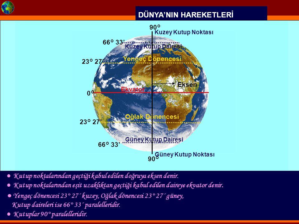DÜNYA'NIN HAREKETLERİ ● Kutup noktalarından geçtiği kabul edilen doğruya eksen denir. 0° 23° 27' 66° 33' 23° 27' 90° Ekvator Yengeç Dönencesi Oğlak Dö