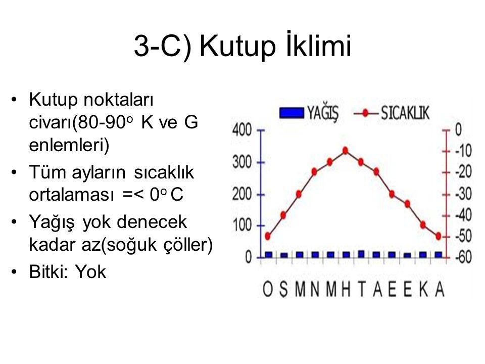 3-C) Kutup İklimi Kutup noktaları civarı(80-90 o K ve G enlemleri) Tüm ayların sıcaklık ortalaması =< 0 o C Yağış yok denecek kadar az(soğuk çöller) B