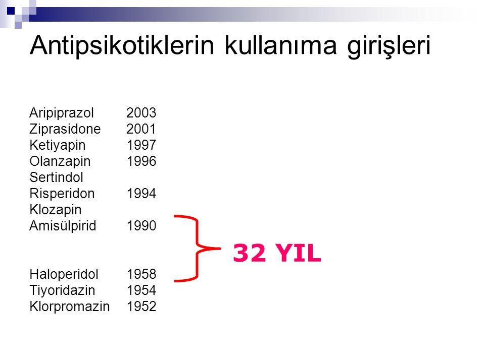 Antipsikotiklerin kullanıma girişleri Aripiprazol2003 Ziprasidone2001 Ketiyapin1997 Olanzapin1996 Sertindol Risperidon1994 Klozapin Amisülpirid 1990 Haloperidol1958 Tiyoridazin1954 Klorpromazin1952 32 YIL