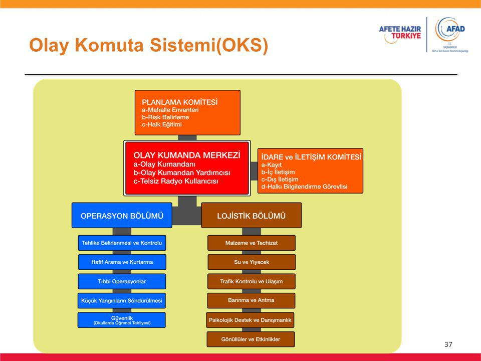 Olay Komuta Sistemi(OKS) 37