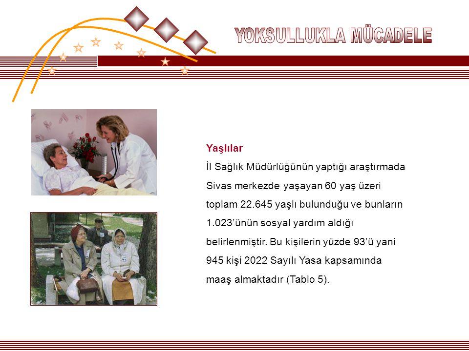 Yaşlılar İl Sağlık Müdürlüğünün yaptığı araştırmada Sivas merkezde yaşayan 60 yaş üzeri toplam 22.645 yaşlı bulunduğu ve bunların 1.023'ünün sosyal ya