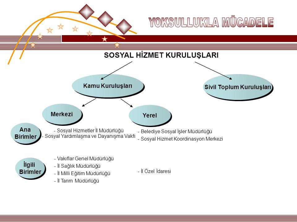 - Sosyal Hizmetler İl Müdürlüğü - Sosyal Yardımlaşma ve Dayanışma Vakfı Sivil Toplum Kuruluşları Kamu Kuruluşları Merkezi Yerel SOSYAL HİZMET KURULUŞL