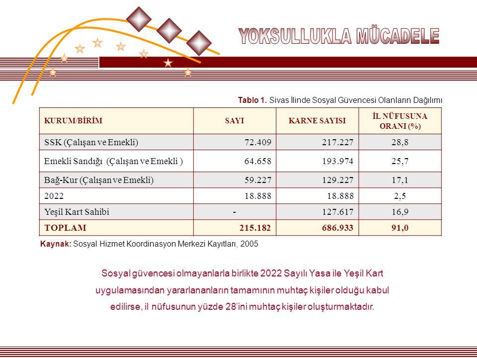 KURUM/BİRİMSAYIKARNE SAYISI İL NÜFUSUNA ORANI (%) SSK (Çalışan ve Emekli)72.409217.22728,8 Emekli Sandığı (Çalışan ve Emekli )64.658193.97425,7 Bağ-Ku