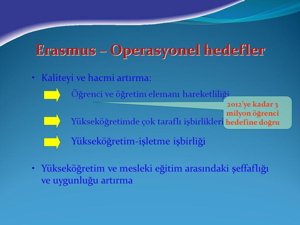 Erasmus – Operasyonel hedefler Kaliteyi ve hacmi artırma: Öğrenci ve öğretim elemanı hareketliliği Yükseköğretimde çok taraflı işbirlikleri Yükseköğre