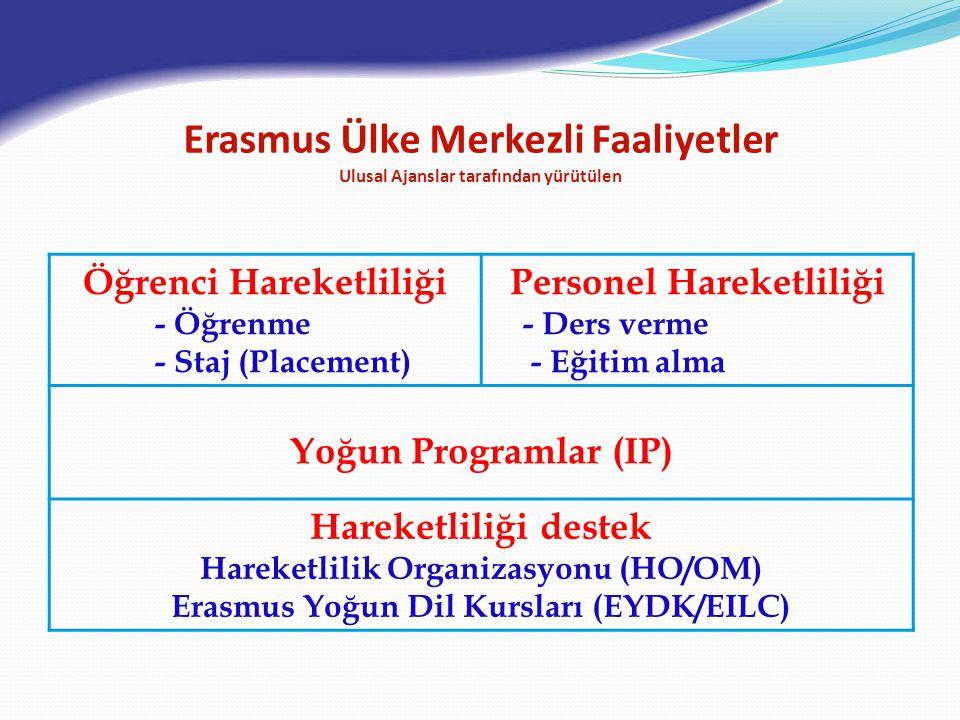 Öğrenci Hareketliliği - Öğrenme - Staj (Placement) Personel Hareketliliği - Ders verme - Eğitim alma Yoğun Programlar (IP) Hareketliliği destek Hareketlilik Organizasyonu (HO/OM) Erasmus Yoğun Dil Kursları (EYDK/EILC) Erasmus Ülke Merkezli Faaliyetler Ulusal Ajanslar tarafından yürütülen