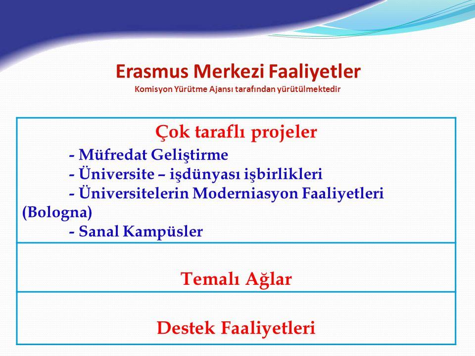 Erasmus Merkezi Faaliyetler Komisyon Yürütme Ajansı tarafından yürütülmektedir Çok taraflı projeler - Müfredat Geliştirme - Üniversite – işdünyası işbirlikleri - Üniversitelerin Moderniasyon Faaliyetleri (Bologna) - Sanal Kampüsler Temalı Ağlar Destek Faaliyetleri
