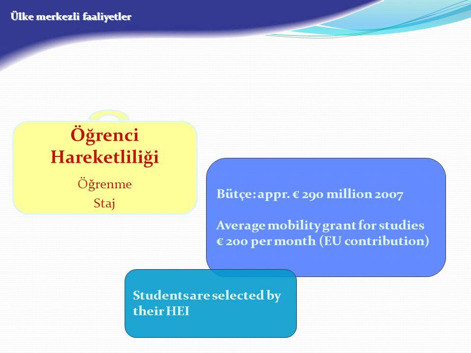 Ülke merkezli faaliyetler Öğrenci Hareketliliği Öğrenme Staj Bütçe: appr. € 290 million 2007 Average mobility grant for studies € 200 per month (EU co