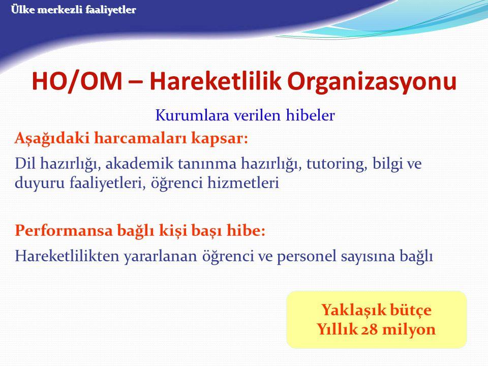 HO/OM – Hareketlilik Organizasyonu Kurumlara verilen hibeler Yaklaşık bütçe Yıllık 28 milyon Aşağıdaki harcamaları kapsar: Dil hazırlığı, akademik tan