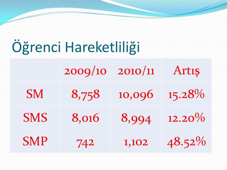 Öğrenci Hareketliliği 2009/102010/11Artış SM8,75810,09615.28% SMS8,0168,99412.20% SMP7421,10248.52%
