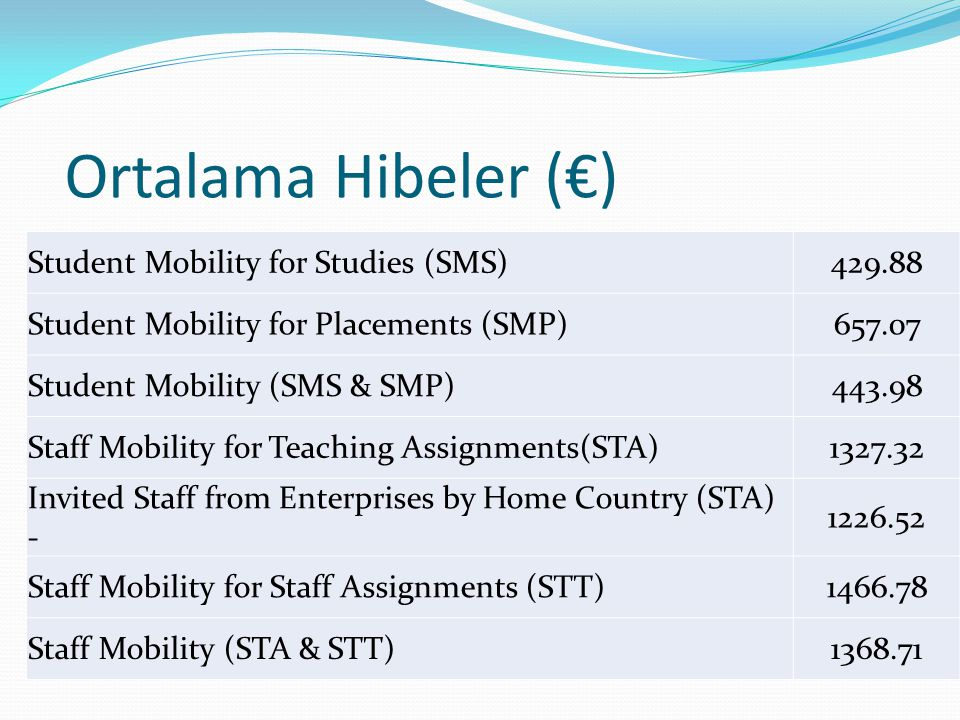 Ortalama Hibeler (€) Student Mobility for Studies (SMS)429.88 Student Mobility for Placements (SMP)657.07 Student Mobility (SMS & SMP)443.98 Staff Mobility for Teaching Assignments(STA)1327.32 Invited Staff from Enterprises by Home Country (STA) - 1226.52 Staff Mobility for Staff Assignments (STT)1466.78 Staff Mobility (STA & STT)1368.71