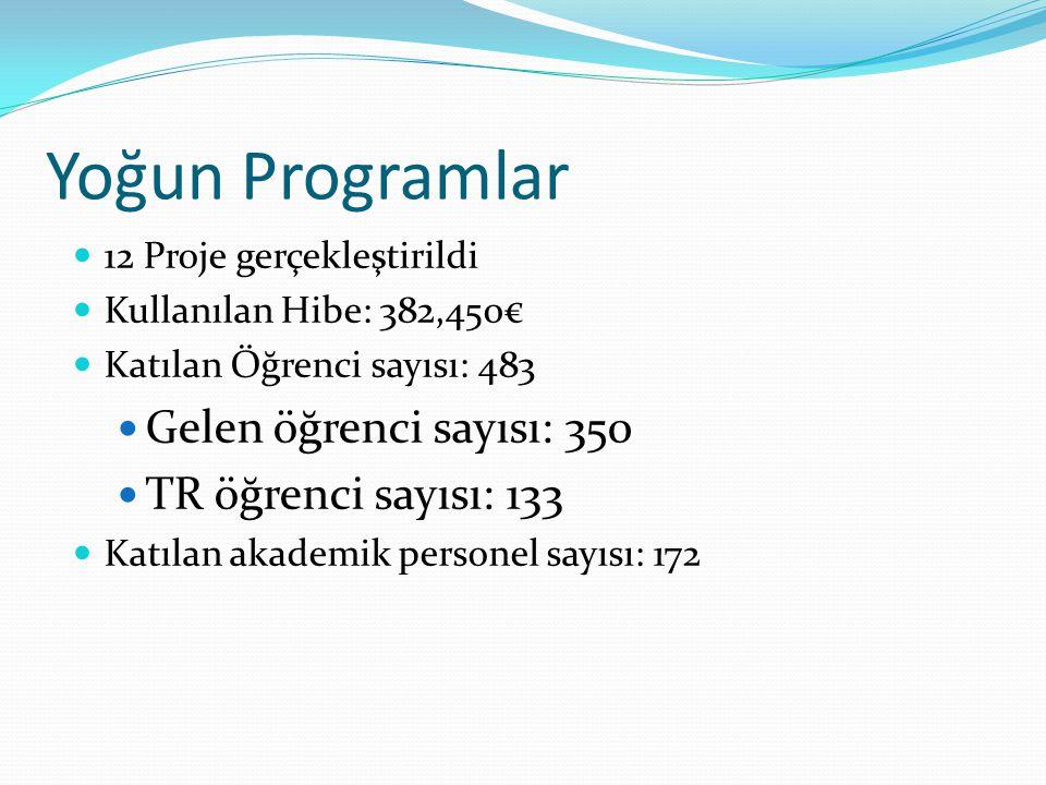 Yoğun Programlar 12 Proje gerçekleştirildi Kullanılan Hibe: 382,450€ Katılan Öğrenci sayısı: 483 Gelen öğrenci sayısı: 350 TR öğrenci sayısı: 133 Katılan akademik personel sayısı: 172