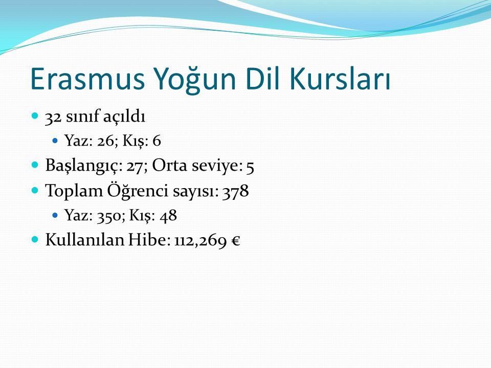 Erasmus Yoğun Dil Kursları 32 sınıf açıldı Yaz: 26; Kış: 6 Başlangıç: 27; Orta seviye: 5 Toplam Öğrenci sayısı: 378 Yaz: 350; Kış: 48 Kullanılan Hibe: 112,269 €
