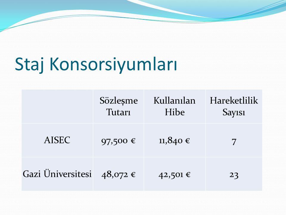 Staj Konsorsiyumları Sözleşme Tutarı Kullanılan Hibe Hareketlilik Sayısı AISEC97,500 €11,840 €7 Gazi Üniversitesi48,072 €42,501 €23