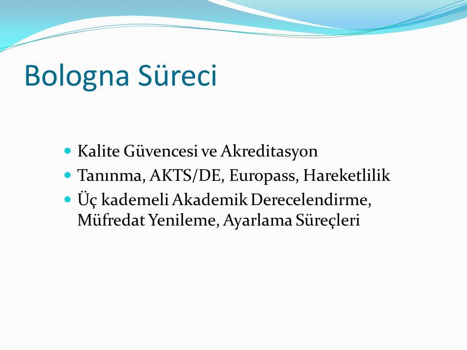 BOLOGNA SÜRECİ Avrupa Yükseköğretim Alanı Öğrenci Merkezli eğitim/öğretim 6111 sayılı Kanun – öğrenci işyüküne dayalı kredi tanımı Ulusal Akreditasyon Ajansı...