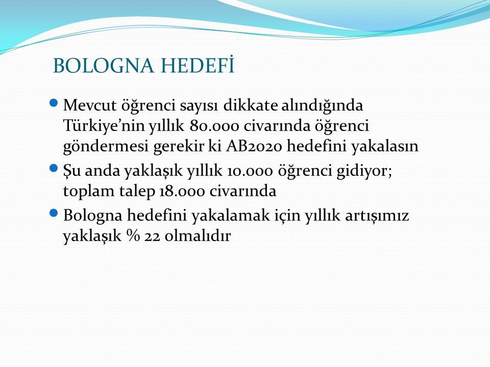 Mevcut öğrenci sayısı dikkate alındığında Türkiye'nin yıllık 80.000 civarında öğrenci göndermesi gerekir ki AB2020 hedefini yakalasın Şu anda yaklaşık yıllık 10.000 öğrenci gidiyor; toplam talep 18.000 civarında Bologna hedefini yakalamak için yıllık artışımız yaklaşık % 22 olmalıdır BOLOGNA HEDEFİ