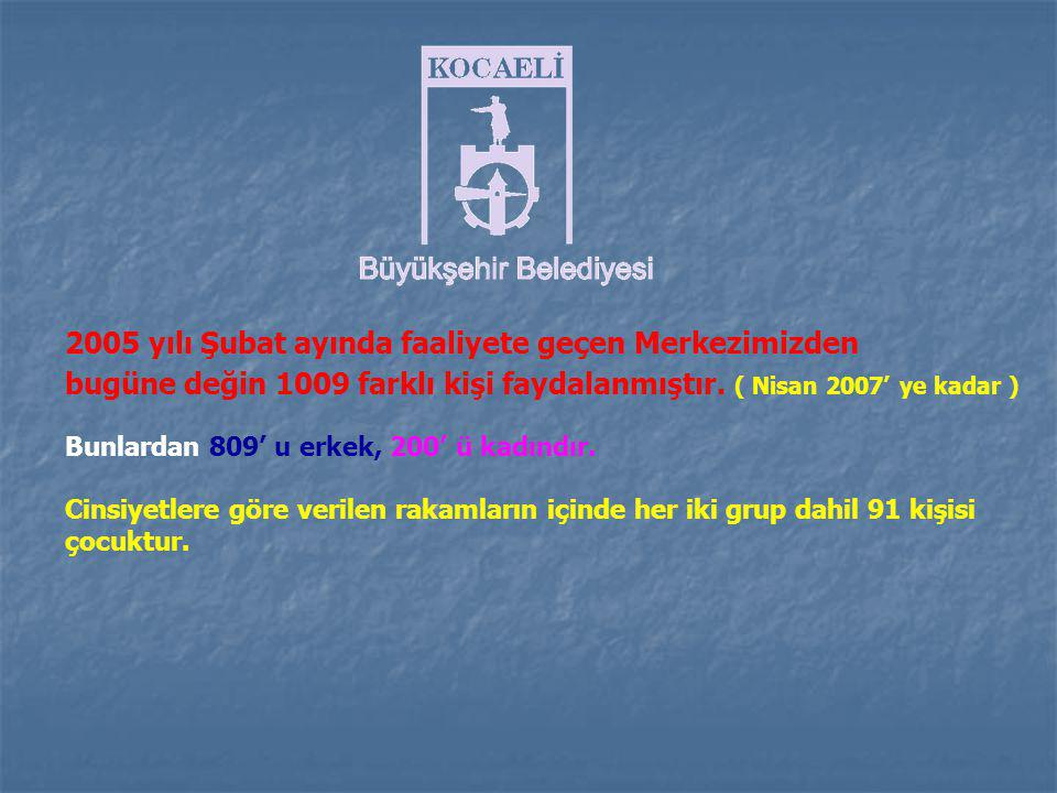 2005 yılı Şubat ayında faaliyete geçen Merkezimizden bugüne değin 1009 farklı kişi faydalanmıştır.