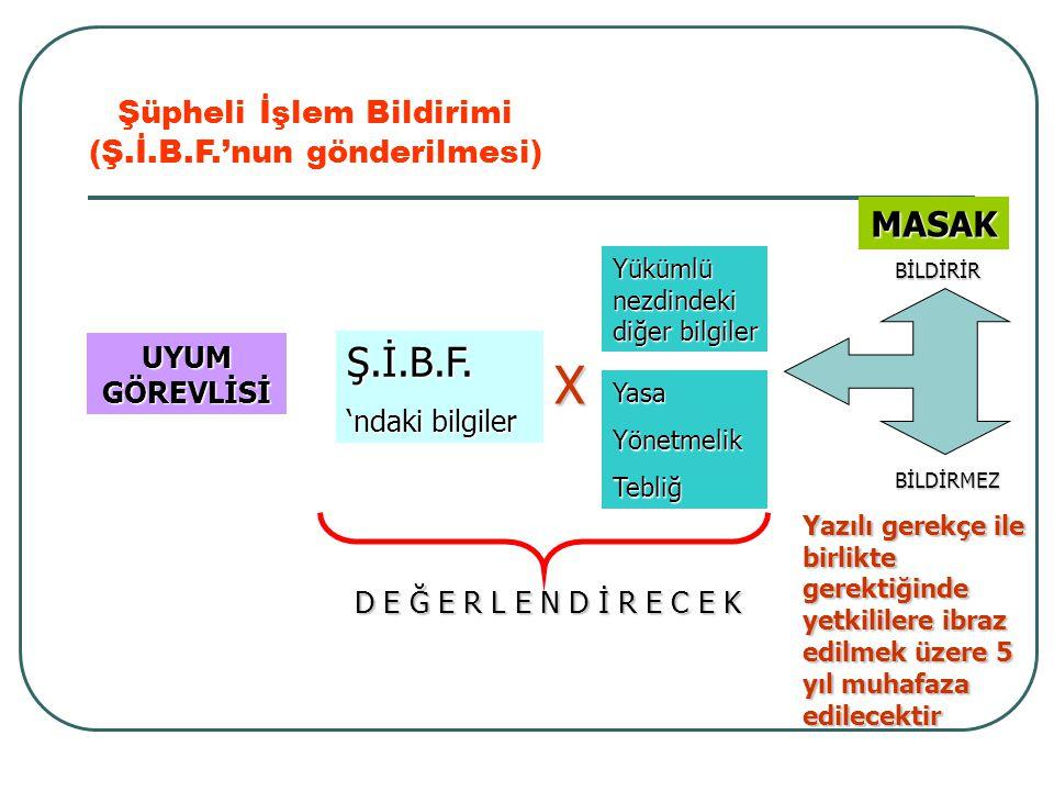 Şüpheli İşlem Bildirimi (Ş.İ.B.F.'nun gönderilmesi) UYUM GÖREVLİSİ Ş.İ.B.F. 'ndaki bilgiler Yükümlü nezdindeki diğer bilgiler YasaYönetmelikTebliğ X M