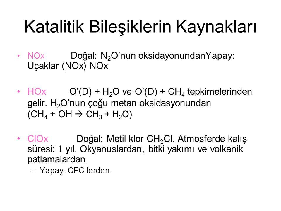 Katalitik Bileşiklerin Kaynakları NOx Doğal: N 2 O'nun oksidayonundanYapay: Uçaklar (NOx) NOx HOx O'(D) + H 2 O ve O'(D) + CH 4 tepkimelerinden gelir.