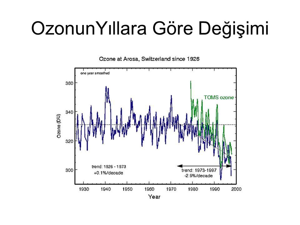 OzonunYıllara Göre Değişimi