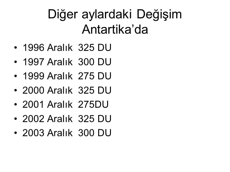 Diğer aylardaki Değişim Antartika'da 1996 Aralık 325 DU 1997 Aralık 300 DU 1999 Aralık 275 DU 2000 Aralık 325 DU 2001 Aralık 275DU 2002 Aralık 325 DU