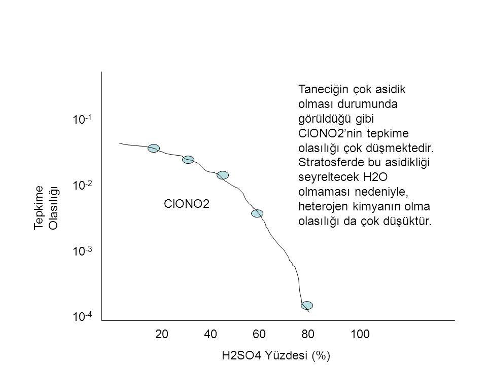 Tepkime Olasılığı 10 -1 10 -2 10 -3 10 -4 20 406080100 H2SO4 Yüzdesi (%) ClONO2 Taneciğin çok asidik olması durumunda görüldüğü gibi ClONO2'nin tepkim