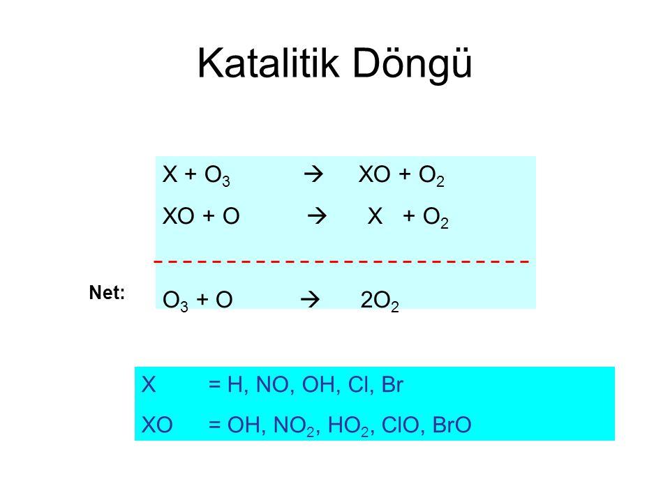 Katalitik Döngü X + O 3  XO + O 2 XO + O  X + O 2 O 3 + O  2O 2 Net: X = H, NO, OH, Cl, Br XO= OH, NO 2, HO 2, ClO, BrO