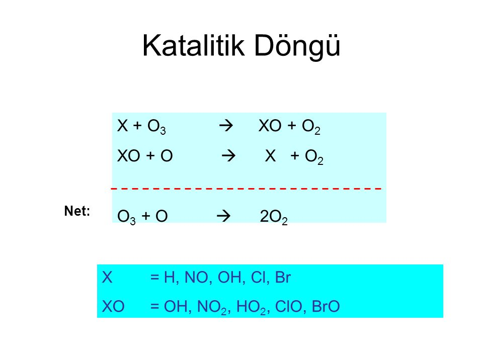 Örnek Katalitik Döngüler NOx Döngüsü N2O + hv  N 2 + O'(D) N2O + O'(D)  N 2 + O 2  2NO NO + O 3  NO 2 + O 2 NO2 + O  NO + O 2 ClOx Döngüsü CFCl 3 + hv  CFCl 2 + Cl CFCl 2 + hv  CFCl + Cl Cl + O 3  ClO + O 2 ClO + O  Cl + O 2