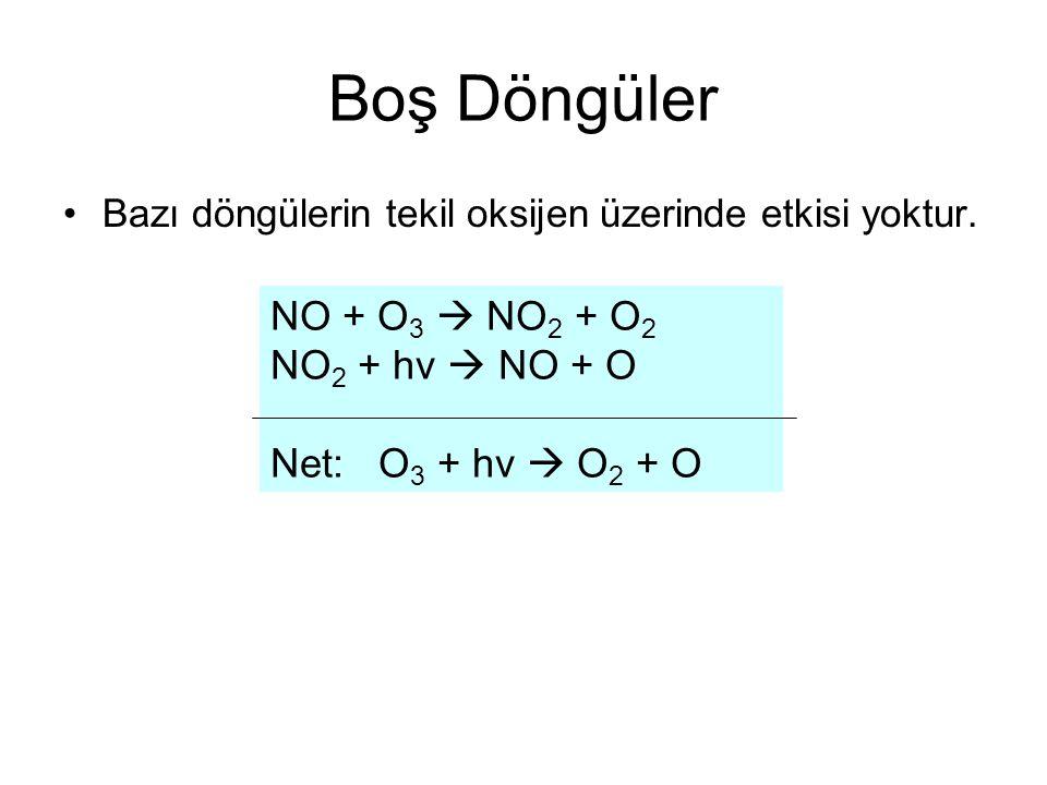 Boş Döngüler Bazı döngülerin tekil oksijen üzerinde etkisi yoktur. NO + O 3  NO 2 + O 2 NO 2 + hv  NO + O Net: O 3 + hv  O 2 + O