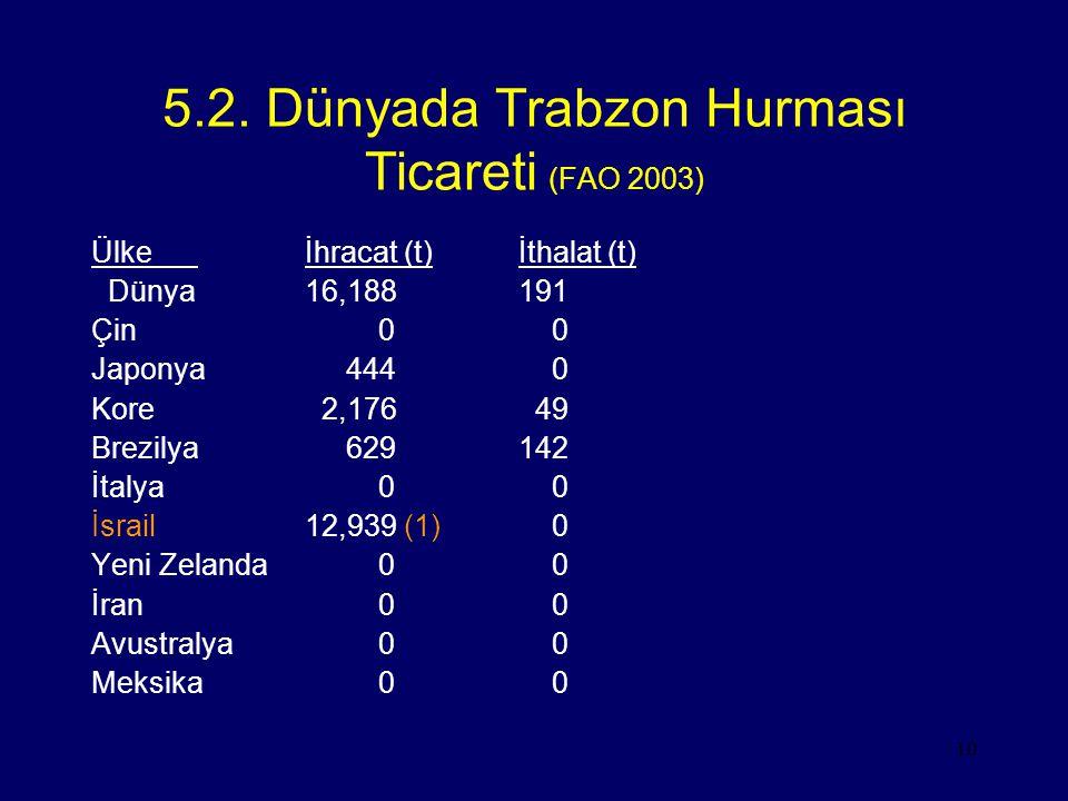 10 5.2. Dünyada Trabzon Hurması Ticareti (FAO 2003) Ülkeİhracat (t)İthalat (t) Dünya16,188191 Çin 0 0 Japonya 444 0 Kore 2,176 49 Brezilya 629142 İtal