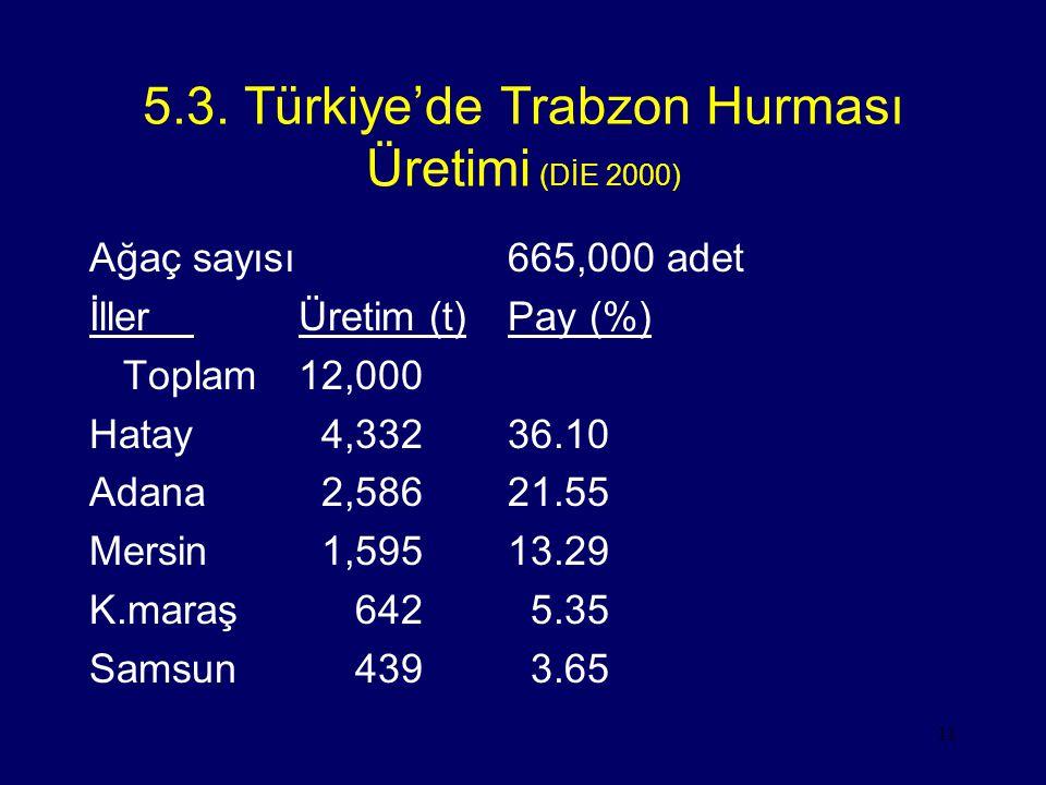 11 5.3. Türkiye'de Trabzon Hurması Üretimi (DİE 2000) Ağaç sayısı665,000 adet İllerÜretim (t)Pay (%) Toplam12,000 Hatay 4,33236.10 Adana 2,58621.55 Me