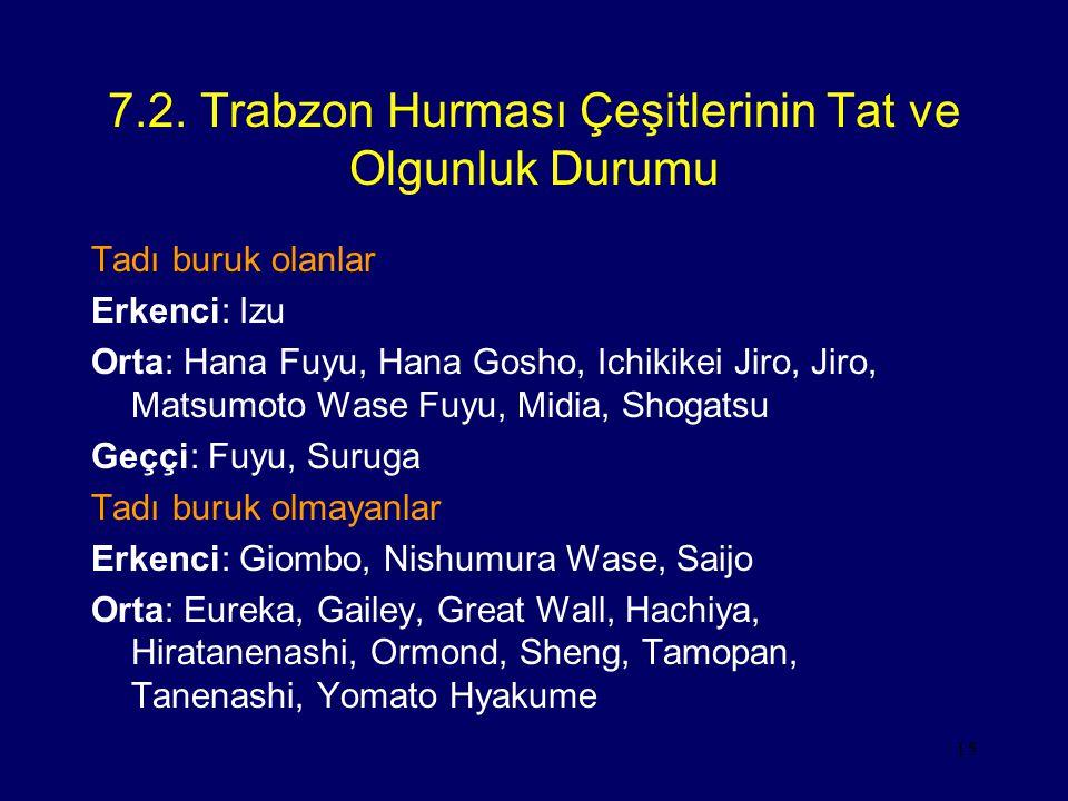 15 7.2. Trabzon Hurması Çeşitlerinin Tat ve Olgunluk Durumu Tadı buruk olanlar Erkenci: Izu Orta: Hana Fuyu, Hana Gosho, Ichikikei Jiro, Jiro, Matsumo