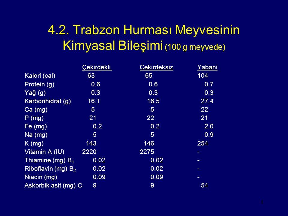 8 4.2. Trabzon Hurması Meyvesinin Kimyasal Bileşimi (100 g meyvede) Çekirdekli ÇekirdeksizYabani Kalori (cal) 63 65104 Protein (g) 0.6 0.6 0.7 Yağ (g)