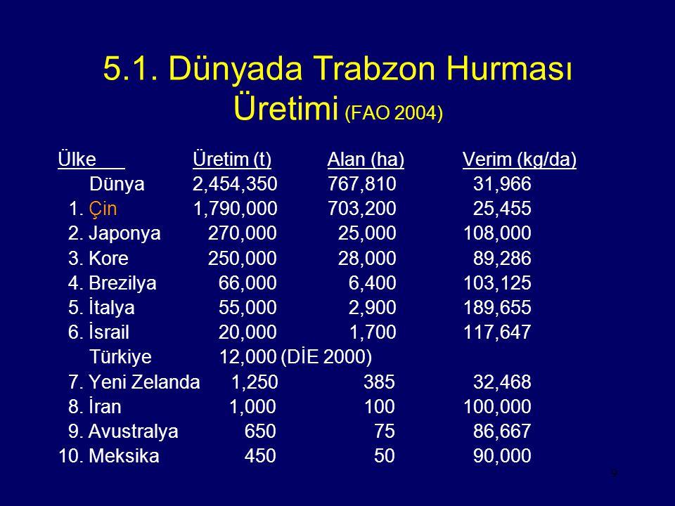 9 5.1. Dünyada Trabzon Hurması Üretimi (FAO 2004) ÜlkeÜretim (t)Alan (ha)Verim (kg/da) Dünya2,454,350767,810 31,966 1. Çin1,790,000703,200 25,455 2. J