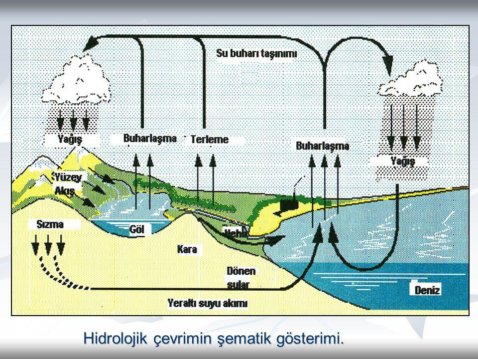 Hidrolojik çevrimin şematik gösterimi. Hidrolojik çevrimin şematik gösterimi.