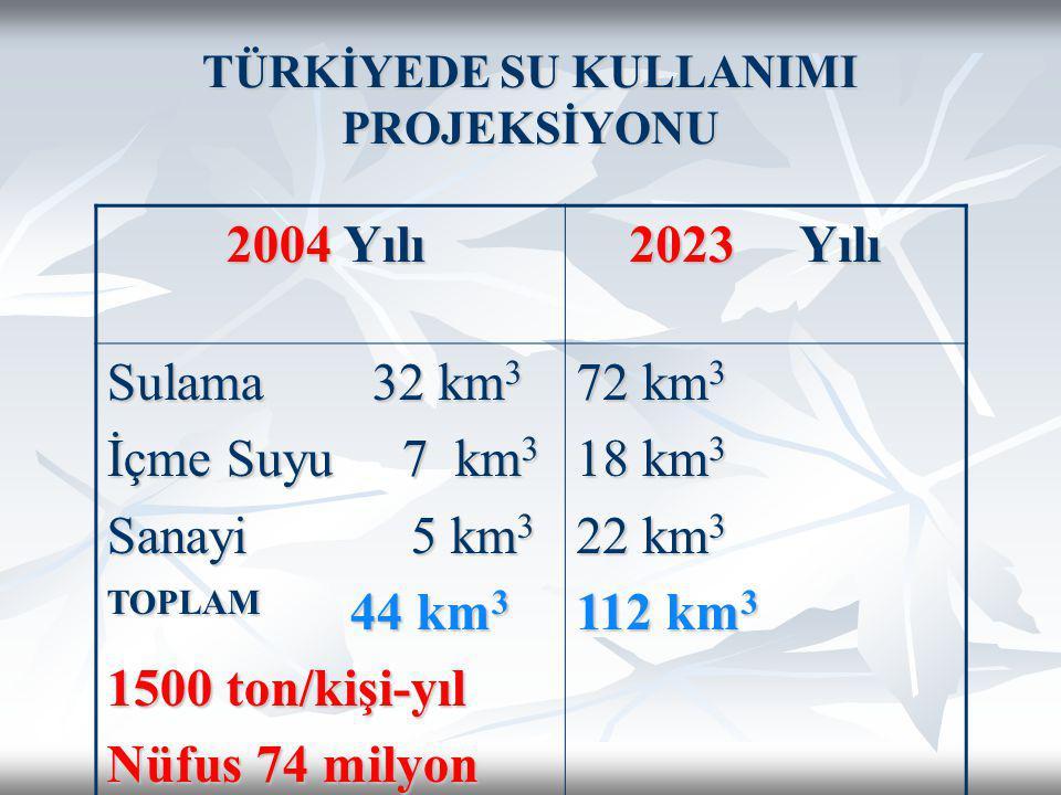 TÜRKİYEDE SU KULLANIMI PROJEKSİYONU 2004 Yılı 2004 Yılı 2023 Yılı 2023 Yılı Sulama 32 km 3 İçme Suyu 7 km 3 Sanayi 5 km 3 TOPLAM 44 km 3 1500 ton/kişi