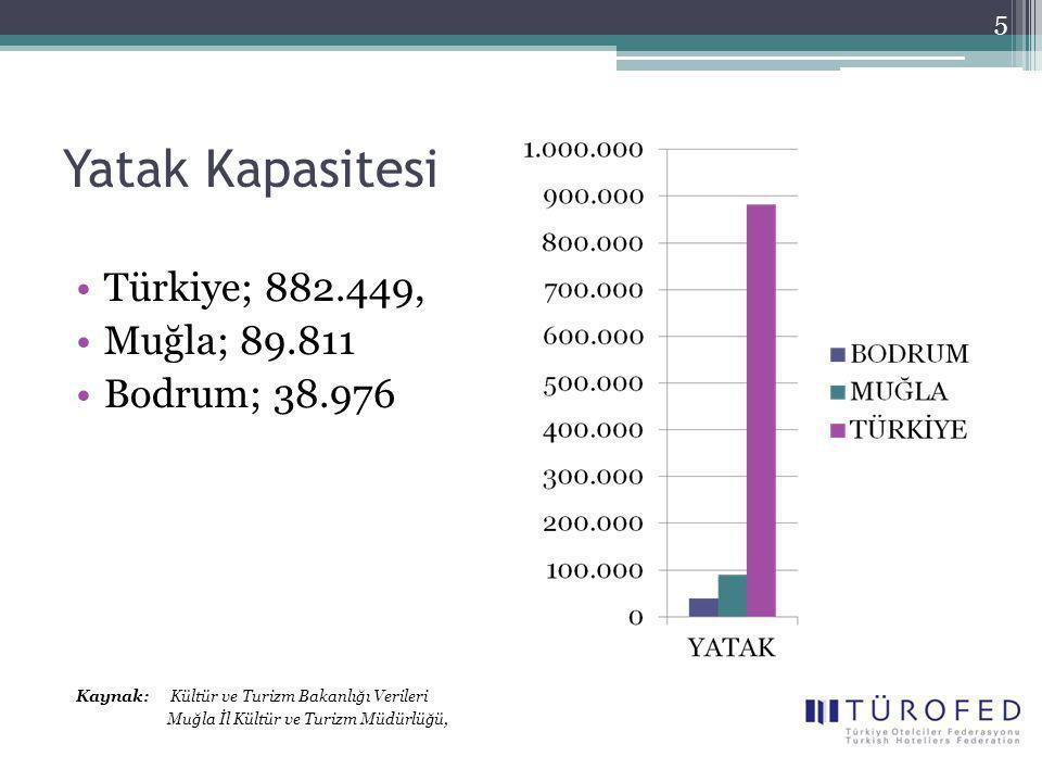 Yatak Kapasitesi Türkiye; 882.449, Muğla; 89.811 Bodrum; 38.976 Kaynak: Kültür ve Turizm Bakanlığı Verileri Muğla İl Kültür ve Turizm Müdürlüğü, 5