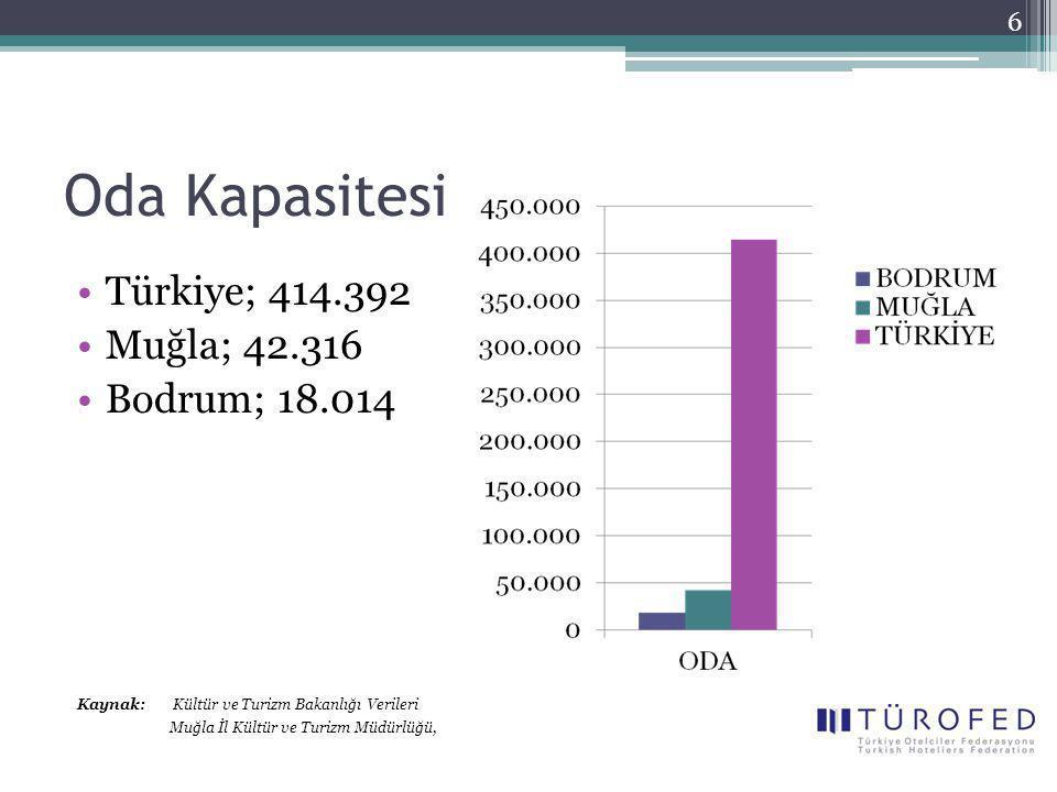 Oda Kapasitesi Türkiye; 414.392 Muğla; 42.316 Bodrum; 18.014 Kaynak: Kültür ve Turizm Bakanlığı Verileri Muğla İl Kültür ve Turizm Müdürlüğü, 6